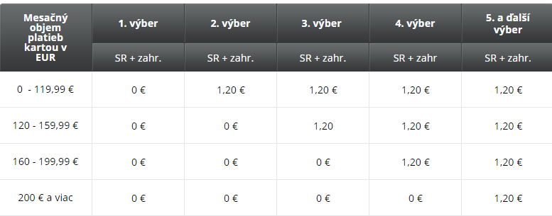 mbank_poplatky_cestovanie_výbery_travelhacker