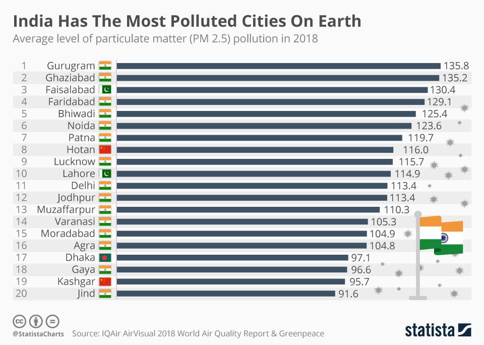 Najviac špinavé mestá sveta